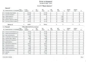 thumbnail of Отчет на бюджета_ 1 тримесечие_2020